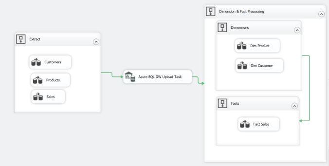 Azure DW Upload Control Flow