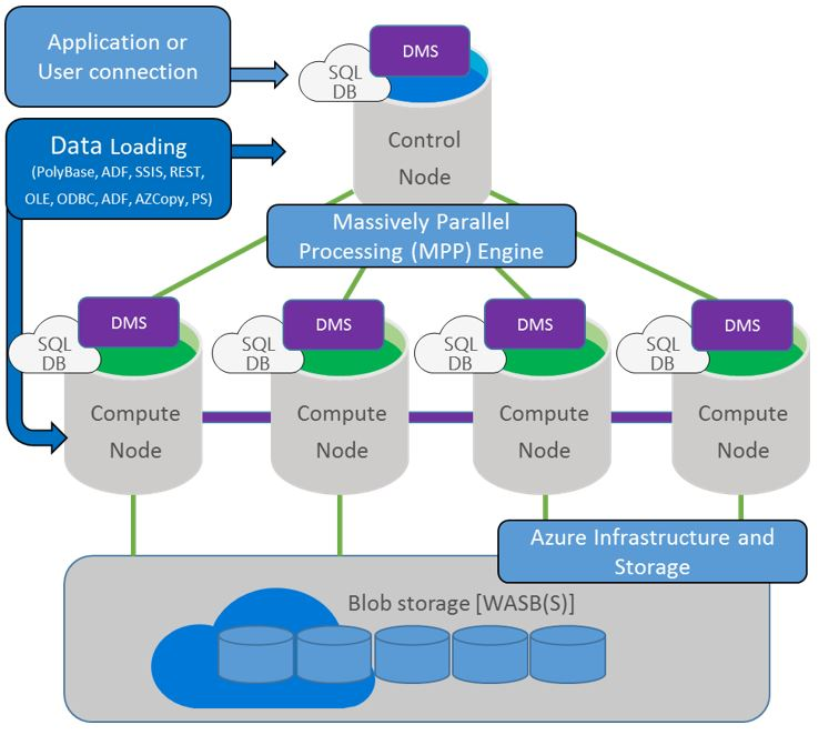 Azure SQL DWH Overview