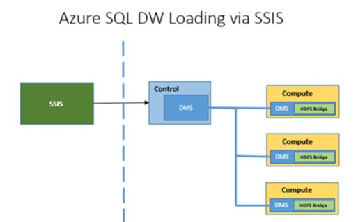 SSIS Front Load