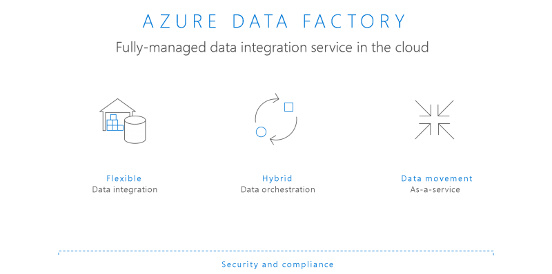 Incremental ETL Processing With Azure Data Factory v2 | SQL